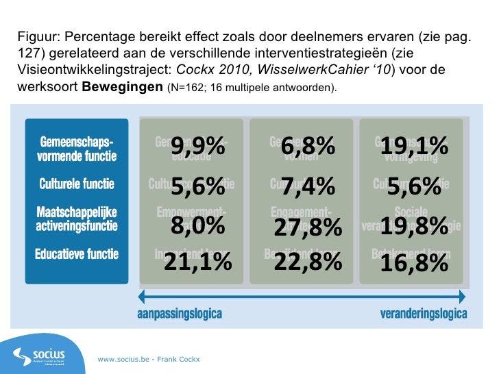 Figuur: Percentage bereikt effect zoals door deelnemers ervaren (zie pag. 127) gerelateerd aan de verschillende interventi...