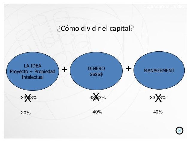 33,33% 33,33% 33,33% X 20% 40% 40% X X ¿Cómo dividir el capital? LA IDEA Proyecto + Propiedad Intelectual DINERO $$$$$ MAN...