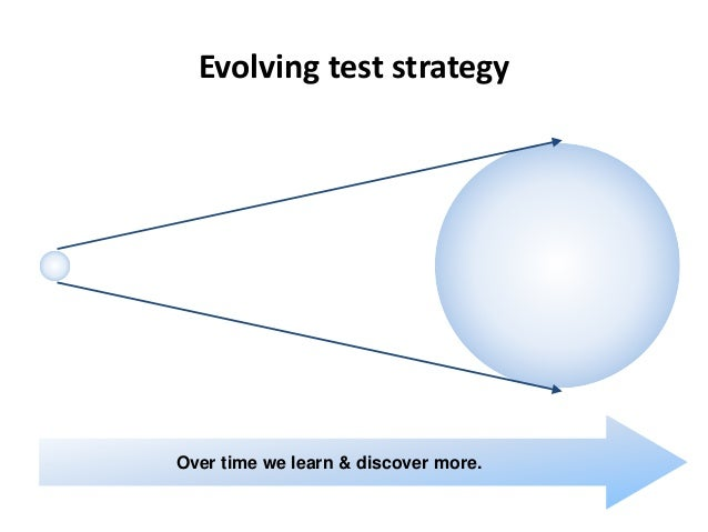 Evolving test strategy Over time we learn & discover more.