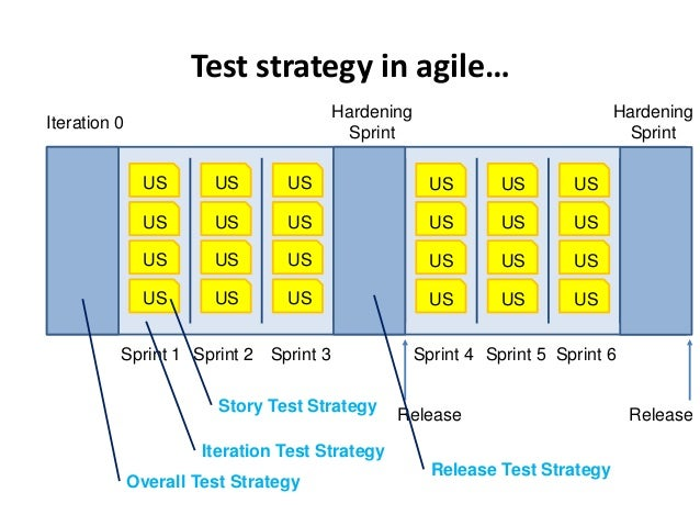 Test strategy in agile… US US US US US US US US US US US US US US US US US US US US US US US US Iteration 0 Sprint 1 Sprin...