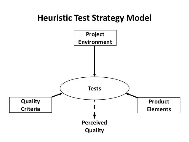 Tests Project Environment Product Elements Quality Criteria Perceived Quality Heuristic Test Strategy Model
