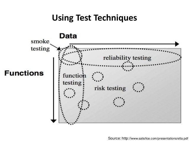 Using Test Techniques Source: http://www.satisfice.com/presentations/etta.pdf