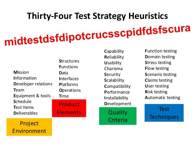 Thirty-Four Test Strategy Heuristics Mission Information Developer relations Team Equipment & tools Schedule Test Items De...