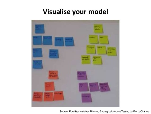 Visualise your model Source: EuroStar Webinar Thinking Strategically About Testing by Fiona Charles