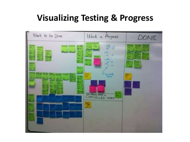 Visualizing Testing & Progress