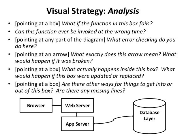 Visual Strategy: Analysis • [pointing at a box] What if the function in this box fails? • Can this function ever be invoke...