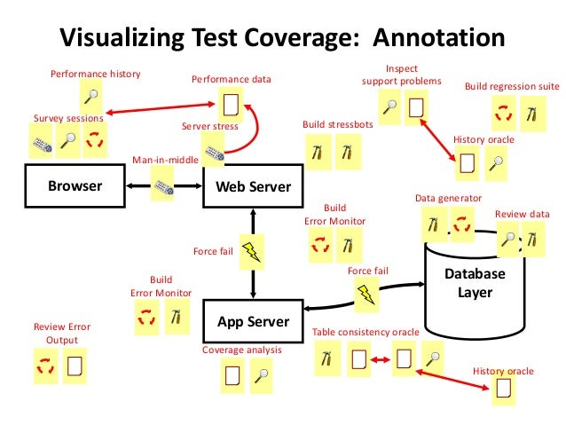 Visualizing Test Coverage: Annotation Web Server App Server Browser Database Layer Force fail Force fail Man-in-middle Bui...