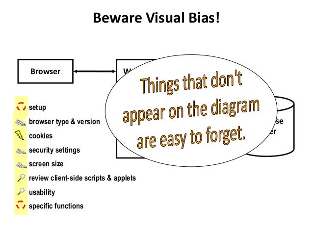 Beware Visual Bias! • setup • browser type & version • cookies • security settings • screen size • review client-side scri...