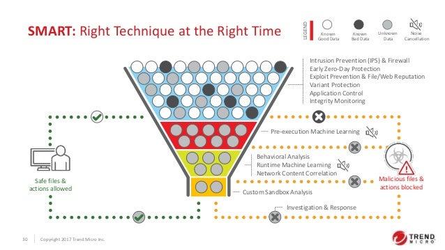 Workshop Trend Micro