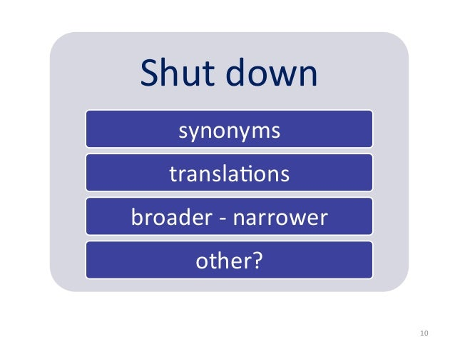 Shut down        synonyms       transla5ons broader -‐ narrower            other?                      ...