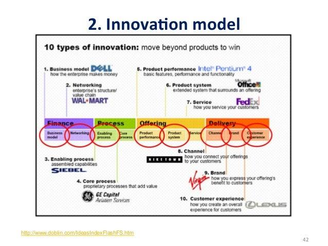 2. InnovaDon model http://www.doblin.com/IdeasIndexFlashFS.htm                                                    ...