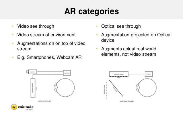 Recap: History of AR  • Glasses not new  – First research projects focused on Optical see-through HMDs  – HMD, Backpacked ...