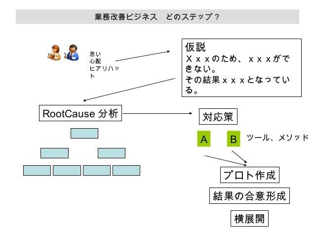 業務改善ビジネス どのステップ?  思い 心配 ヒアリハッ ト  RootCause 分析  仮説  Xxxのため、xxxがで きない。 その結果xxxとなってい る。  対応策 A  B  ツール、メソッド  プロト作成 結果の合意形成 横展...