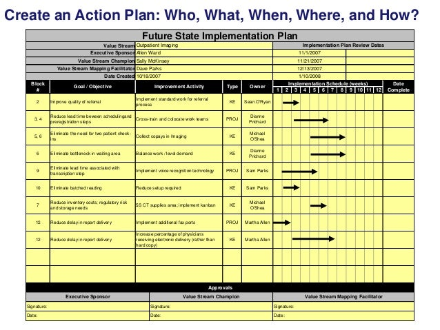 Basics of Action Planning (as part of strategic planning)