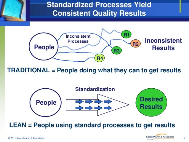 Image result for standardization process