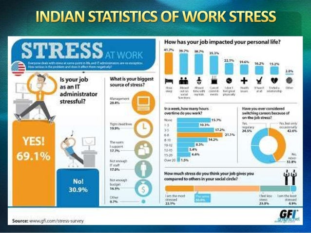 Work Stress & Councelling