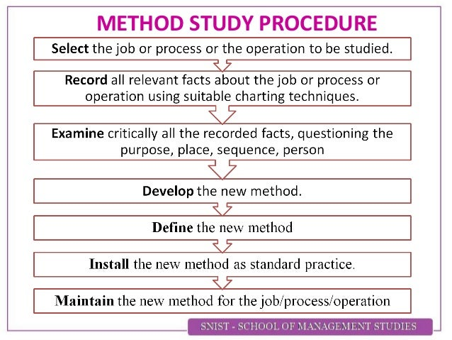 an analysis of teaching the scientific method Best experiment updated september 26, 2011 introduction to the scientific method pg2 from careful analysis of empirical evidence and the use of logical reasoning.
