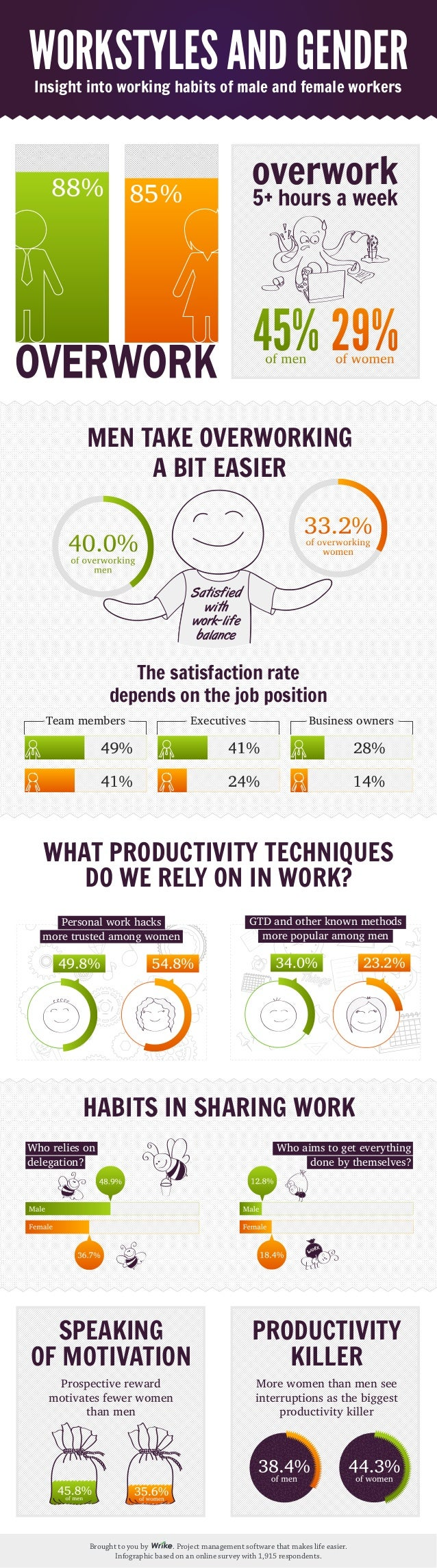 Brought to you by . Project management software that makes life easier. Infographic based on an online survey with 1,915 r...
