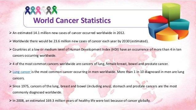 Image Result For If U Have Colon Cancer