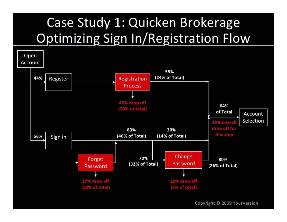 CaseStudy1:QuickenBrokerage      OptimizingSignIn/RegistrationFlow  Open Account                                   ...