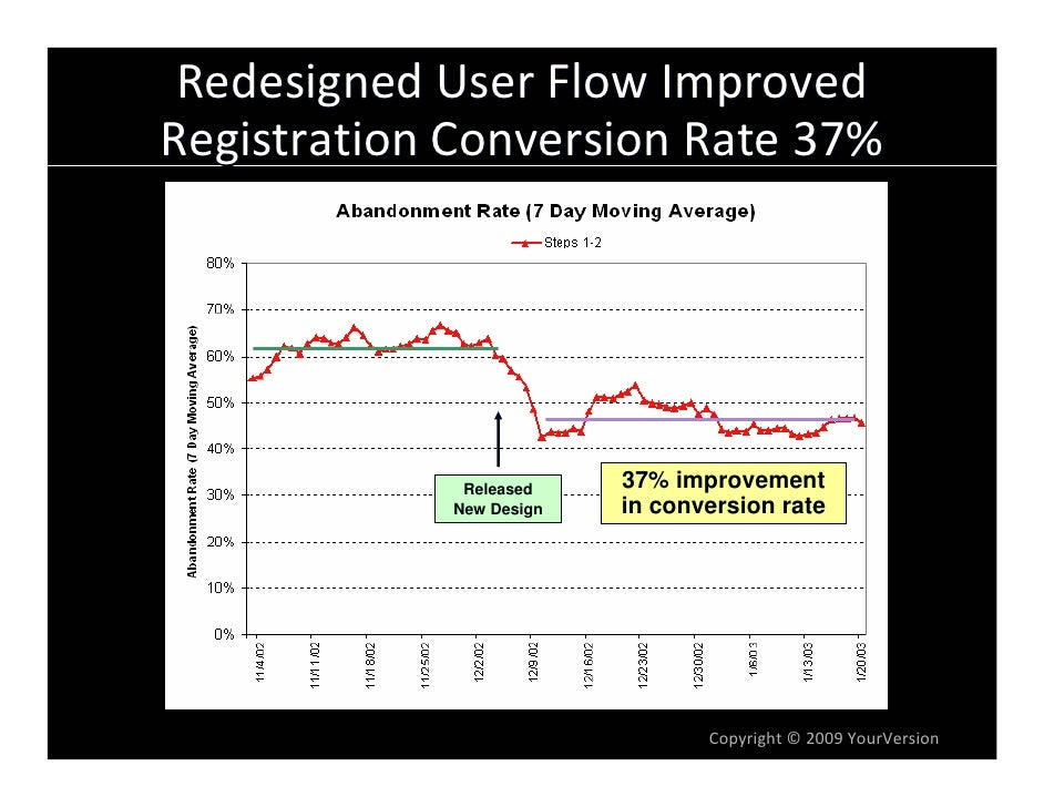 RedesignedUserFlowImproved RegistrationConversionRate37%                  Released    37% improvement             N...