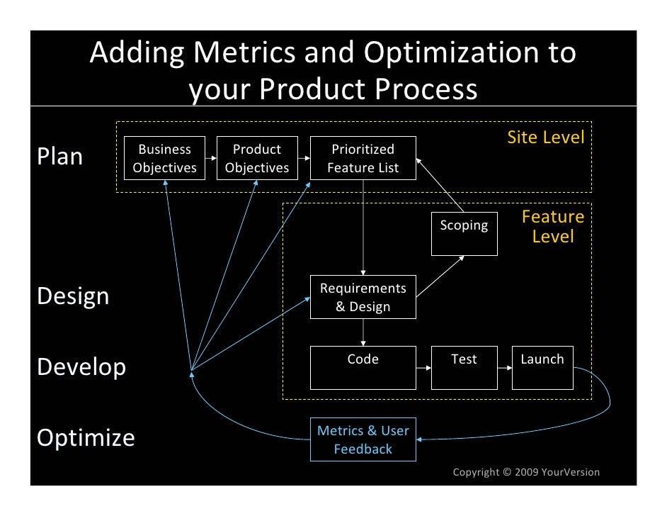 AddingMetricsandOptimizationto              yourProductProcess                                                     ...