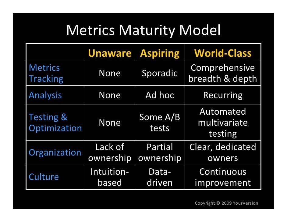 MetricsMaturityModel               Unaware Aspiring       World‐Class Metrics                             Comprehensive...