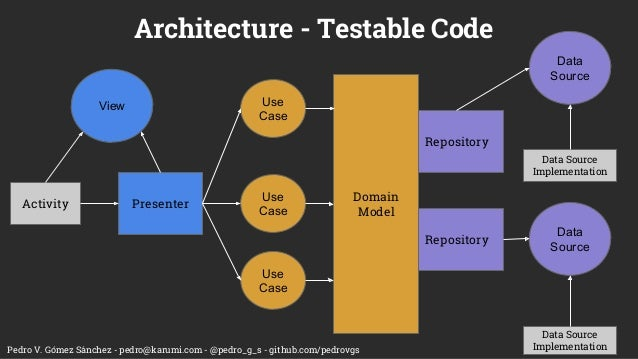 Pedro V. Gómez Sánchez - pedro@karumi.com - @pedro_g_s - github.com/pedrovgs Architecture - Testable Code Activity View Pr...