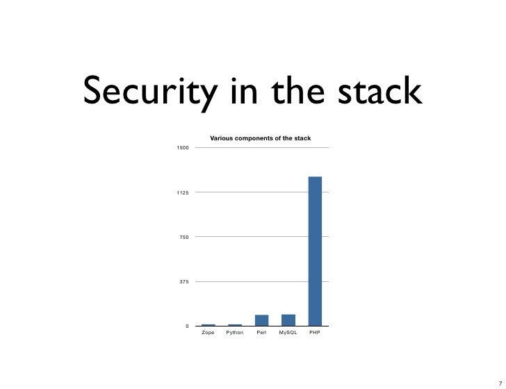 Security in the stack               Various components of the stack      1500          1125          750          375     ...