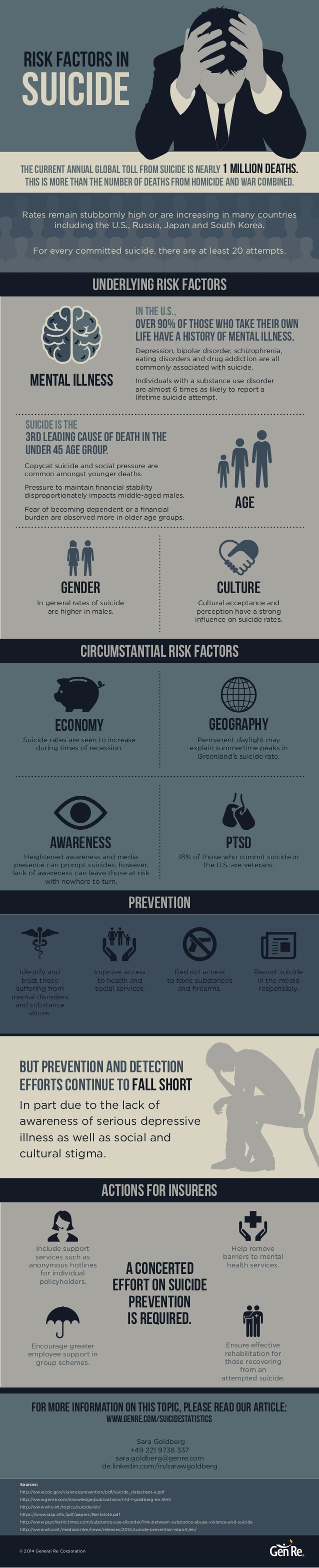 risk factors in  suicide  The current annual global toll from suicide is nearly 1 million deaths.  This is more than the n...