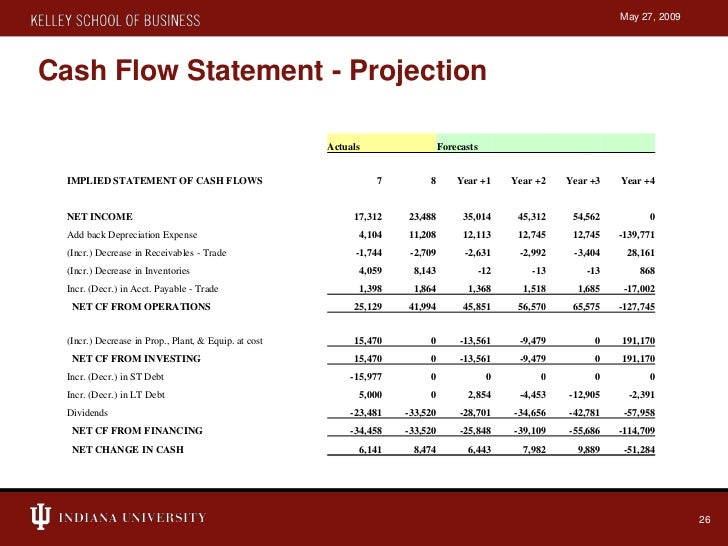 Capstone simulation presentation for 3 year income statement template
