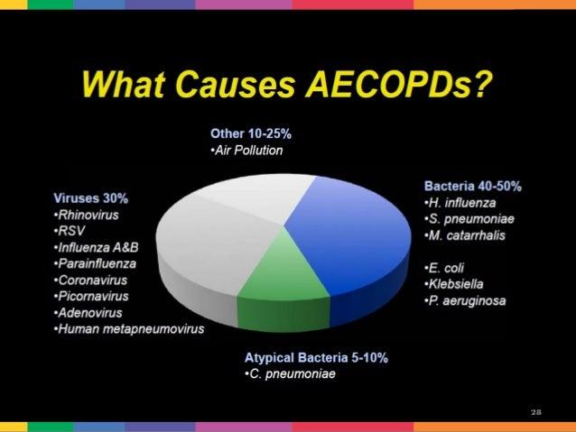 Antibiotics for Acute Exacerbztions of COPD
