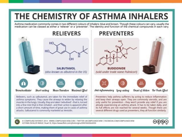 can you use asthma inhaler while fasting