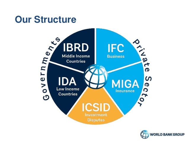 World Bank Group Structure