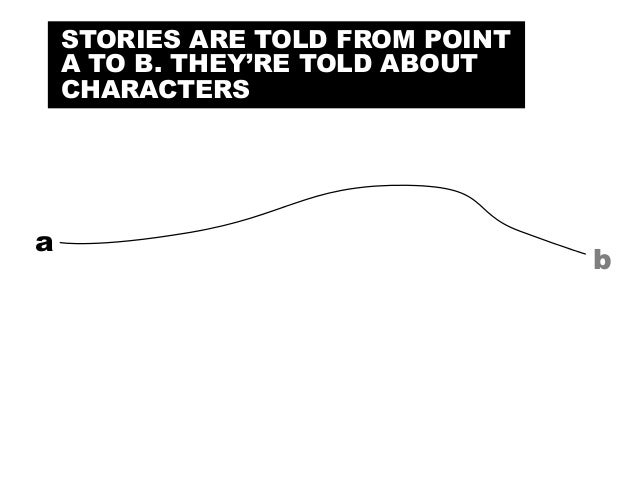 @portentint a b STORIES ARE TOLD FROM POINT A TO B. THEY'RE TOLD ABOUT CHARACTERS