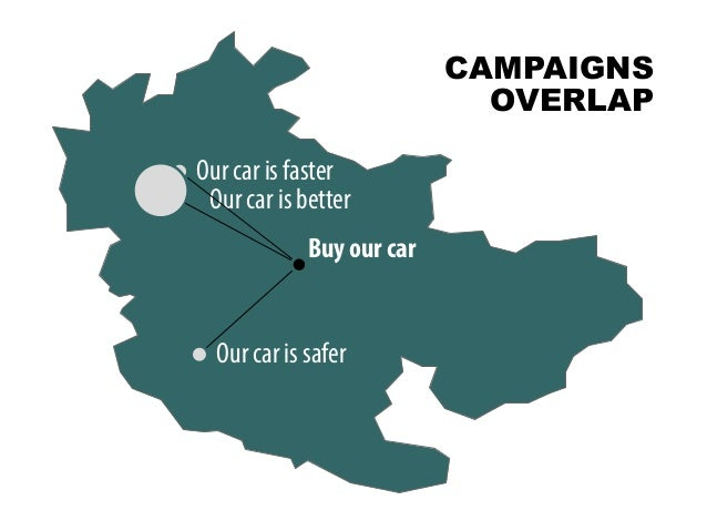 @portentint Bu Our car is faster Our car is safer Our car is better Buy our car CAMPAIGNS OVERLAP