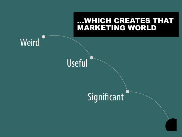 Significant Useful Weird …WHICH CREATES THAT MARKETING WORLD
