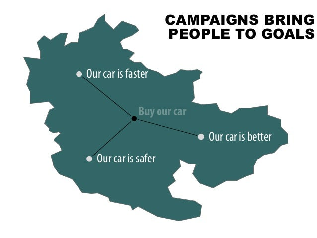 @portentint Bu Our car is faster Our car is safer Our car is better Buy our car CAMPAIGNS BRING PEOPLE TO GOALS