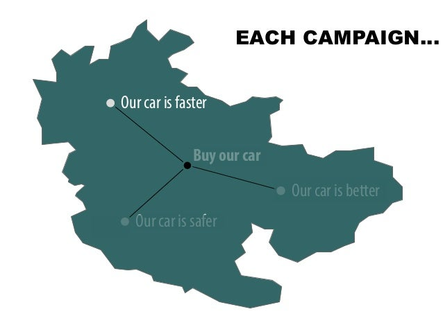 @portentint Bu Our car is faster Our car is safer Our car is better Buy our car EACH CAMPAIGN…