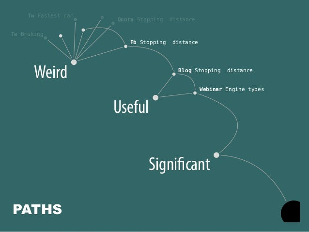 @portentint Significant Useful Blog Stopping distance Webinar Engine types Weird Fb Stopping distance Tw Fastest car Tw Br...