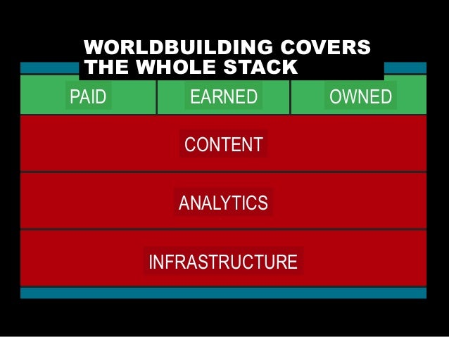 INFRASTRUCTURE ANALYTICS CONTENT PAID EARNED OWNED WORLDBUILDING COVERS THE WHOLE STACK