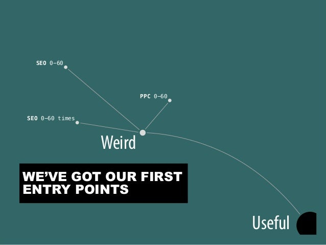 @portentint Useful Weird SEO 0-60 PPC 0-60 SEO 0-60 times WE'VE GOT OUR FIRST ENTRY POINTS