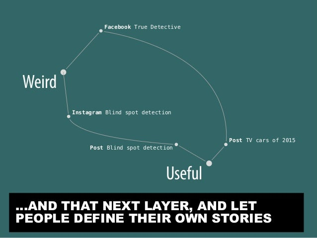 Weird Facebook True Detective Instagram Blind spot detection Post Blind spot detection Post TV cars of 2015 Useful …AND TH...