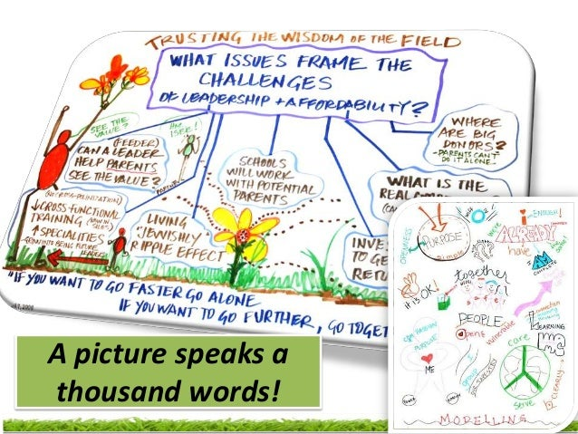 World Café : Ground rules!               ROAR•    Relevance•    Open-mindness•    Acceptance•    Respect    Collectiveness...
