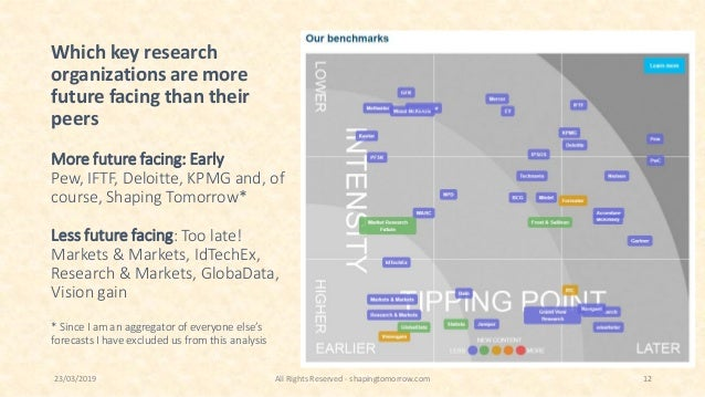 Which key research organizations are more future facing than their peers More future facing: Early Pew, IFTF, Deloitte, KP...