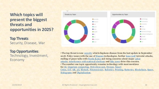Which topics will present the biggest threats and opportunities in 2025? Top Threats: Security, Disease, War Top Opportuni...