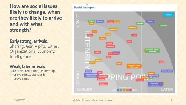 How are social issues likely to change, when are they likely to arrive and with what strength? Early strong, arrivals: Sha...