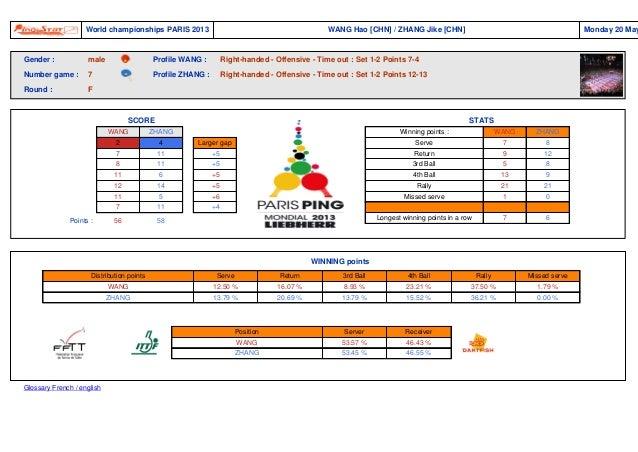 Pingstat Pingstat  World championships PARIS 2013  WANG Hao [CHN] / ZHANG Jike [CHN]  Gender :  male  Profile WANG :  Righ...