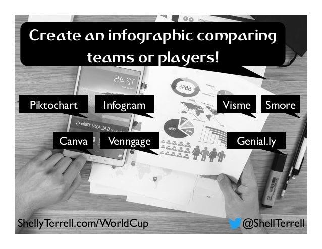 Infogr.am Canva Visme SmorePiktochart Genial.lyVenngage Create an infographic comparing teams or players! @ShellTerrellShe...