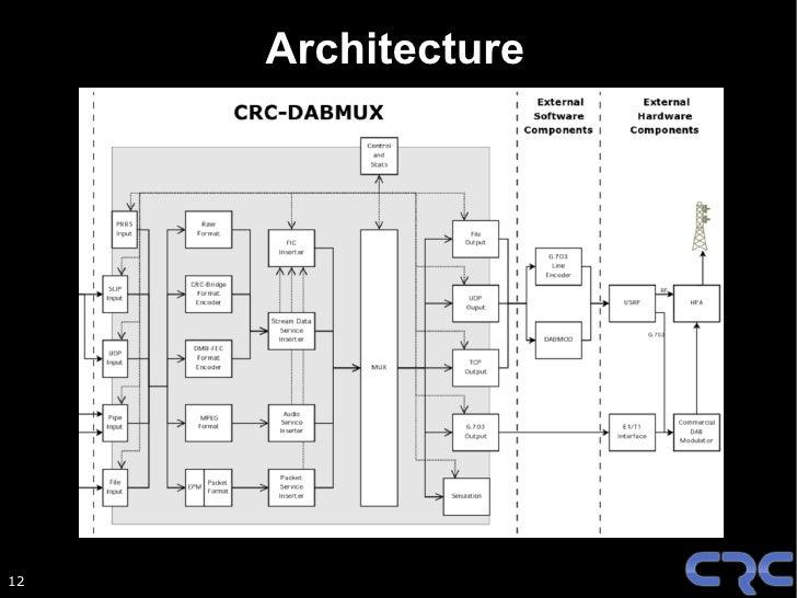 G.703 Interface                          CRC-DABMUX                         CRC ETI Player                             Far...